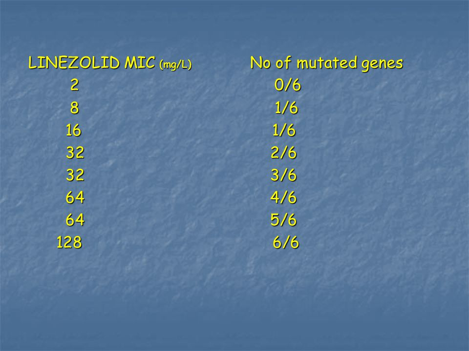 LINEZOLID MIC (mg/L) No of mutated genes
