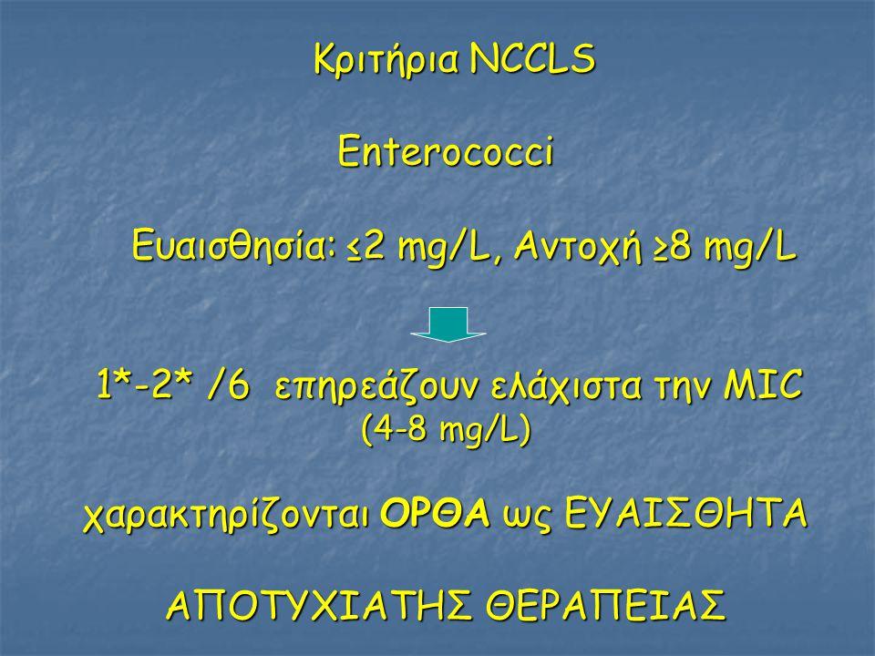 Ευαισθησία: ≤2 mg/L, Αντοχή ≥8 mg/L