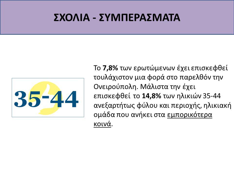 ΣΧΟΛΙΑ - ΣΥΜΠΕΡΑΣΜΑΤΑ