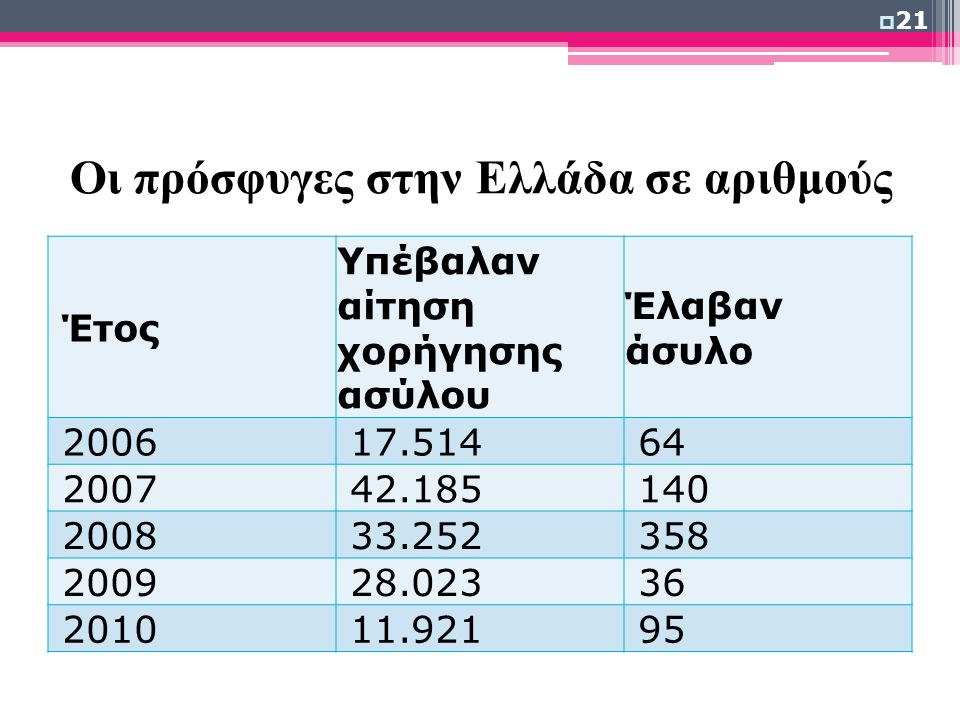 Οι πρόσφυγες στην Ελλάδα σε αριθμούς