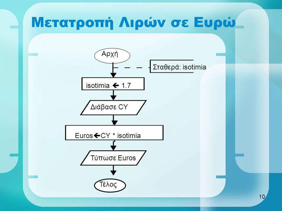 Μετατροπή Λιρών σε Ευρώ