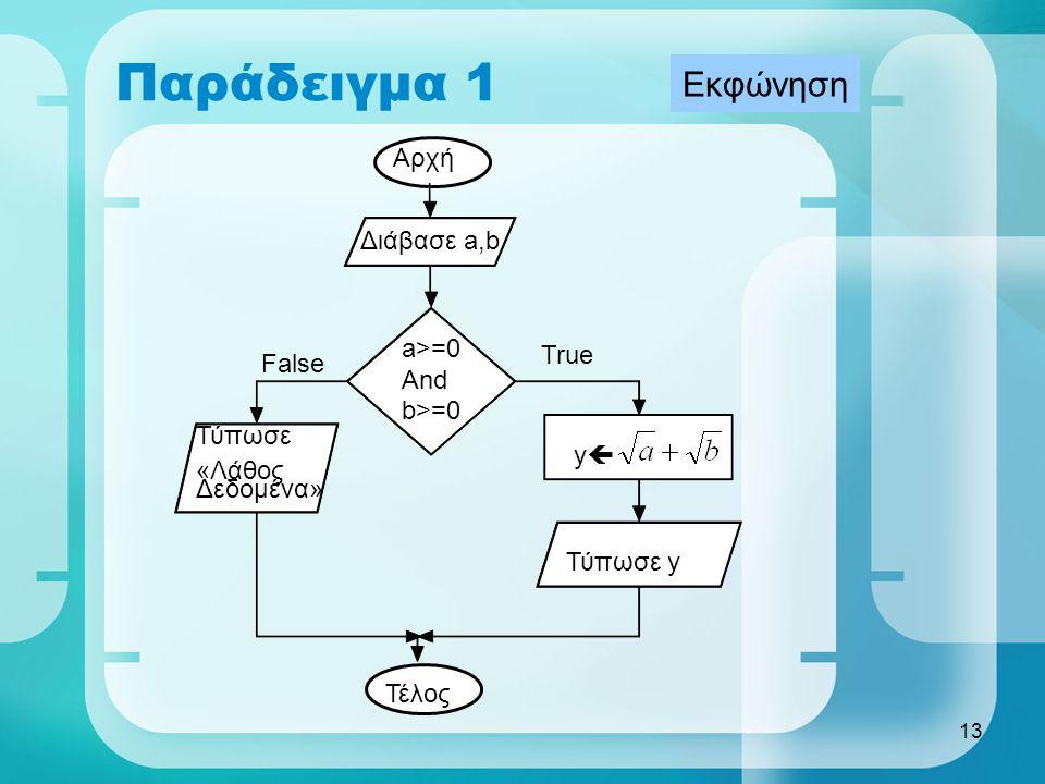 Παράδειγμα 1 Εκφώνηση Αρχή Διάβασε a,b a>=0 True False And b>=0