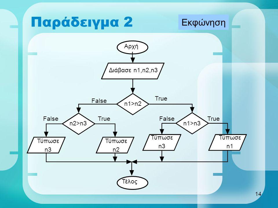Παράδειγμα 2 Εκφώνηση Αρχή Διάβασε n1,n2,n3 True False n1>n2 False