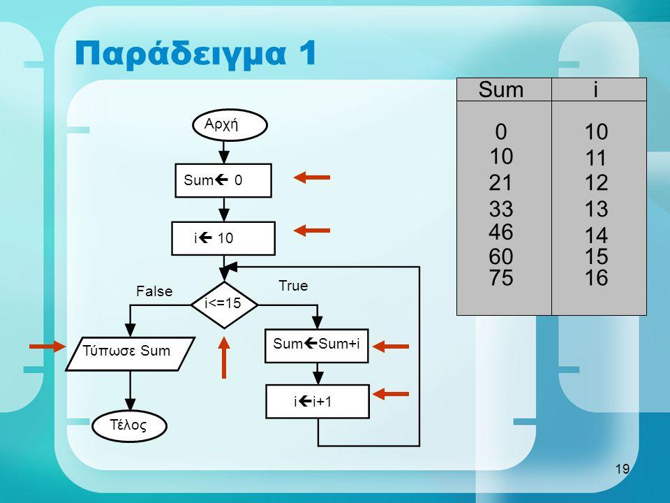 Παράδειγμα 1 Sum i 10 10 11 21 12 33 13 46 14 60 15 75 16 Αρχή Sum 0