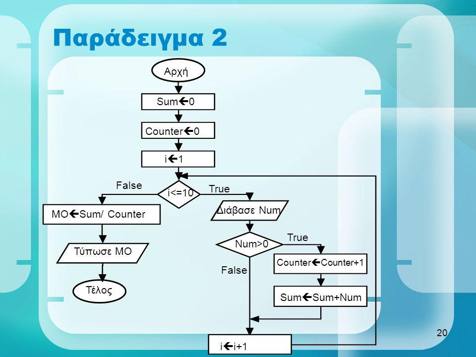 Παράδειγμα 2 Αρχή Sum0 Counter0 i1 False True i<=10 Διάβασε Num