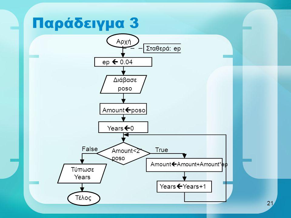 Παράδειγμα 3 Αρχή Σταθερά: ep ep  0.04 Διάβασε poso Amountposo