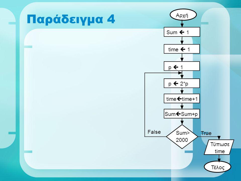 Παράδειγμα 4 Αρχή Sum  1 time  1 p  1 p  2*p timetime+1 SumSum+p