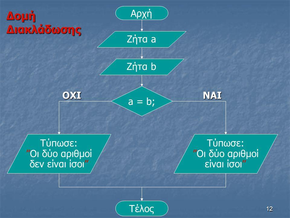 Δομή Διακλάδωσης Αρχή Ζήτα a Ζήτα b ΟΧΙ a = b; ΝΑΙ Τύπωσε: