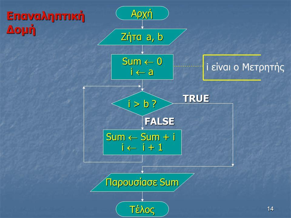 Επαναληπτική Δομή Αρχή Ζήτα a, b Sum  0 i  a i είναι ο Μετρητής TRUE