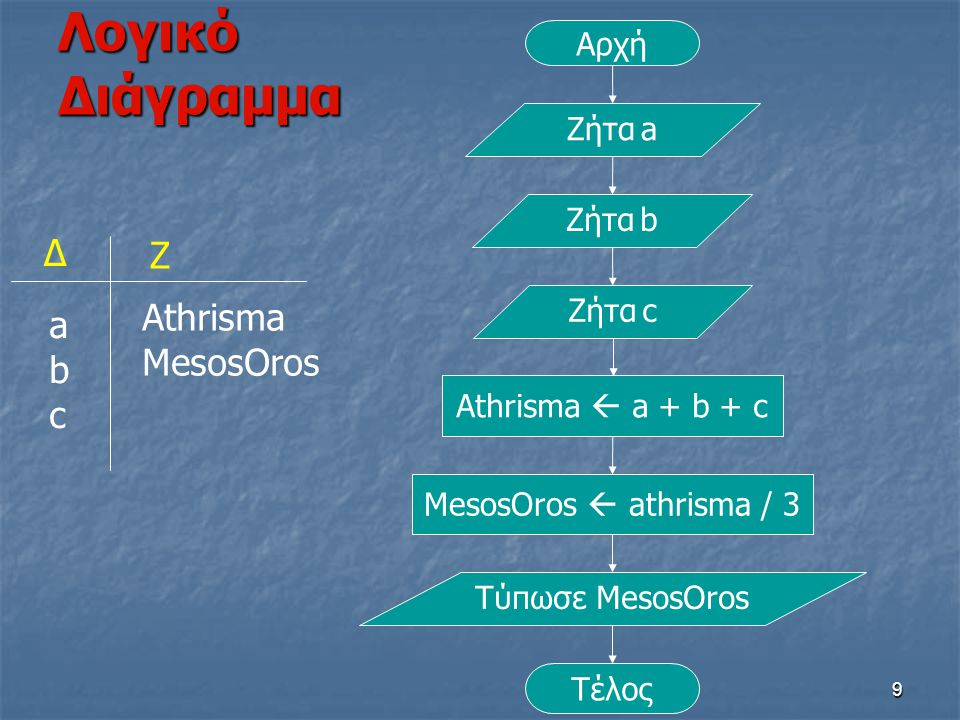 Λογικό Διάγραμμα Δ Ζ Athrisma a MesosOros b c Αρχή Ζήτα a Ζήτα b