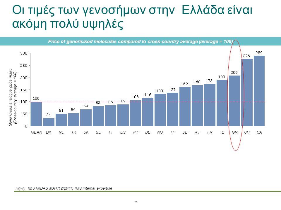Οι τιμές των γενοσήμων στην Ελλάδα είναι ακόμη πολύ υψηλές
