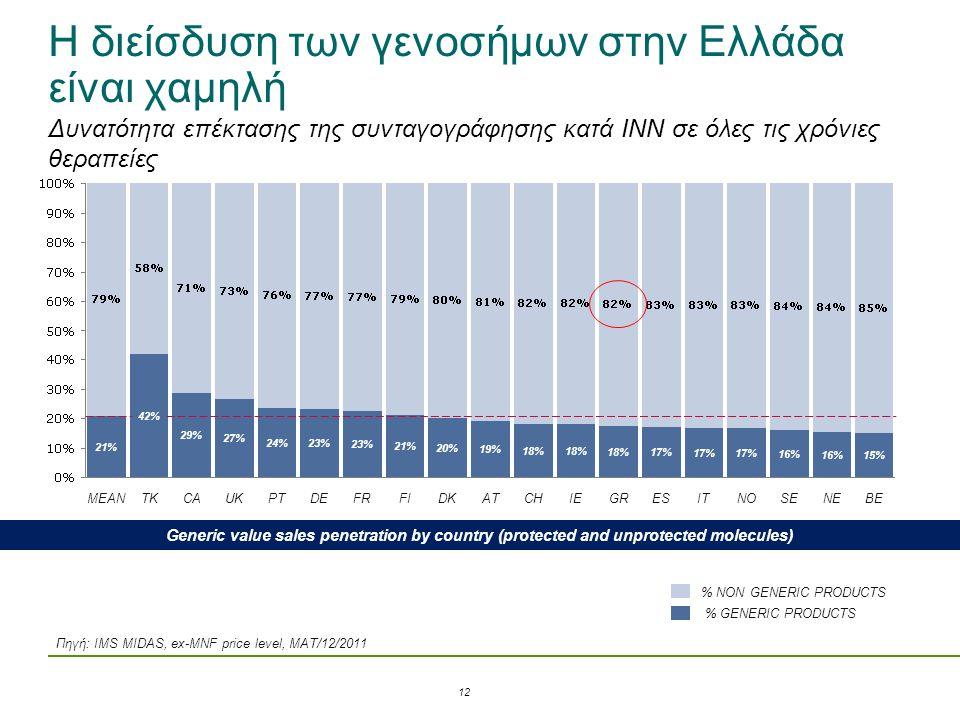 Η διείσδυση των γενοσήμων στην Ελλάδα είναι χαμηλή