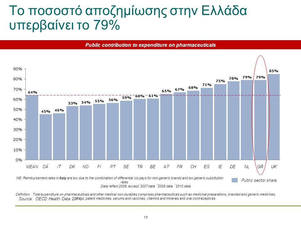 Το ποσοστό αποζημίωσης στην Ελλάδα υπερβαίνει το 79%