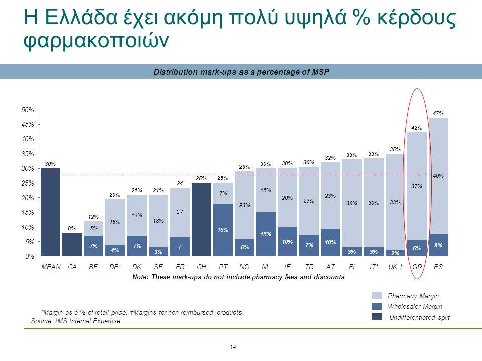 Η Ελλάδα έχει ακόμη πολύ υψηλά % κέρδους φαρμακοποιών