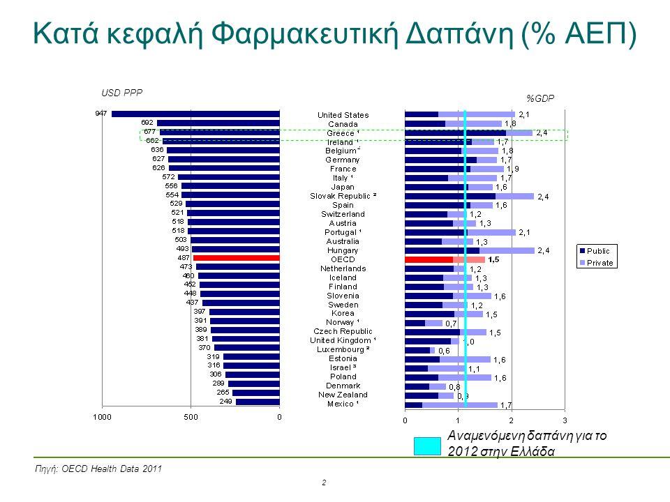 Kατά κεφαλή Φαρμακευτική Δαπάνη (% ΑΕΠ)