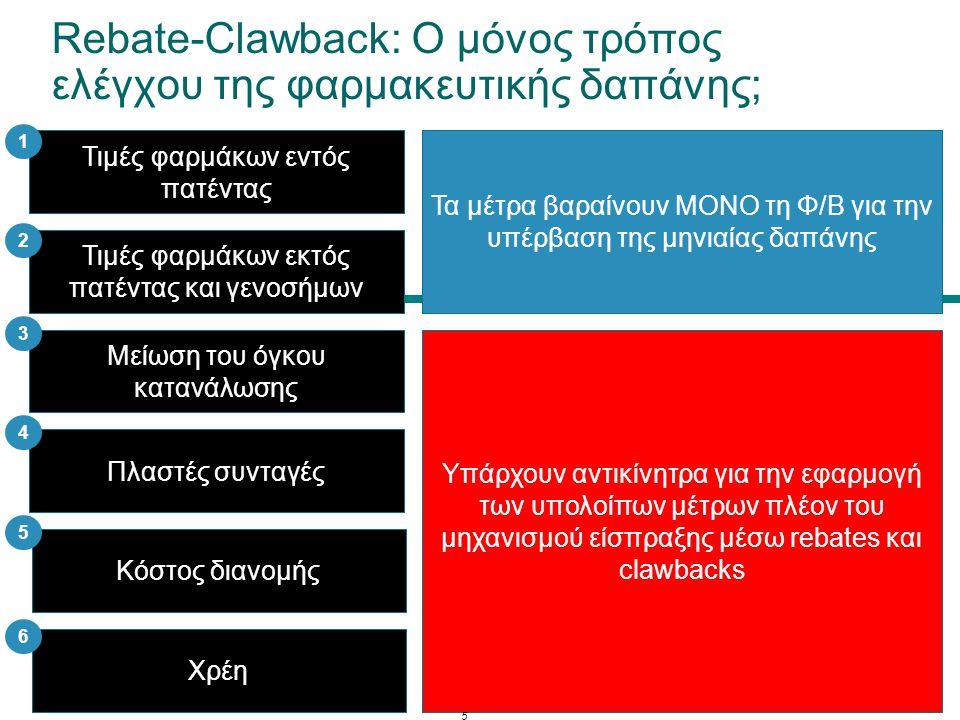 Rebate-Clawback: Ο μόνος τρόπος ελέγχου της φαρμακευτικής δαπάνης;