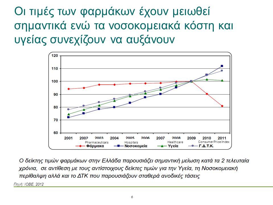 Οι τιμές των φαρμάκων έχουν μειωθεί σημαντικά ενώ τα νοσοκομειακά κόστη και υγείας συνεχίζουν να αυξάνουν