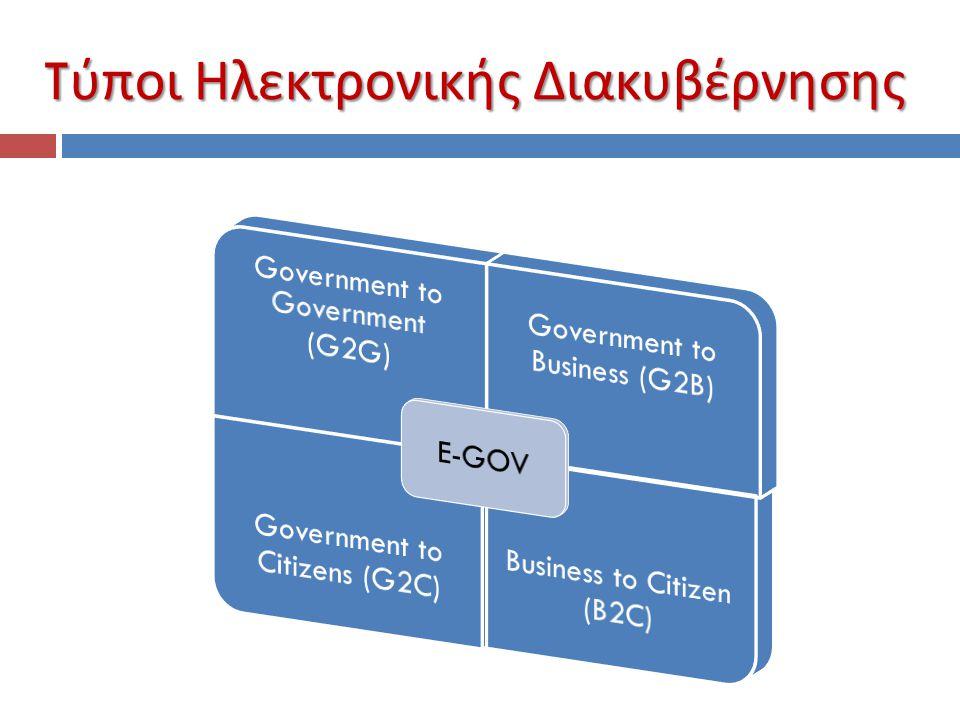 Tύποι Ηλεκτρονικής Διακυβέρνησης