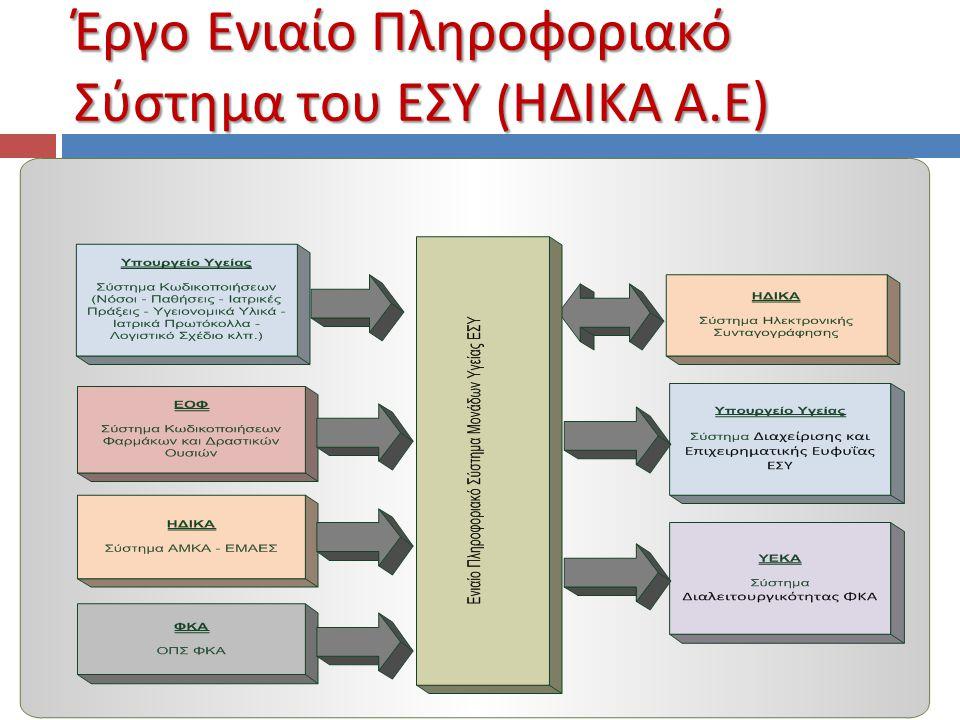 Έργο Ενιαίο Πληροφοριακό Σύστημα του ΕΣΥ (ΗΔΙΚΑ Α.Ε)