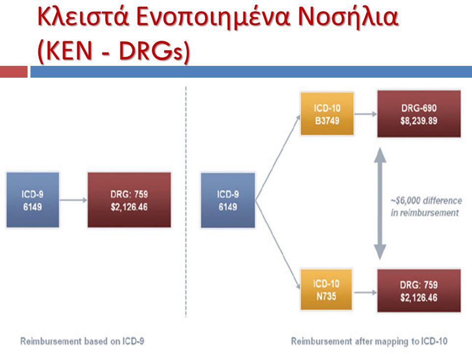 Κλειστά Ενοποιημένα Νοσήλια (ΚΕΝ - DRGs)