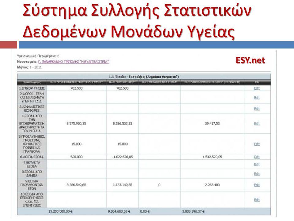 Σύστημα Συλλογής Στατιστικών Δεδομένων Μονάδων Υγείας