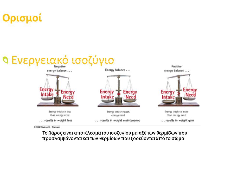 Ορισμοί Ενεργειακό ισοζύγιο
