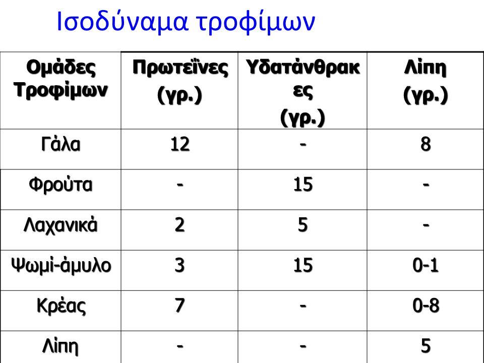 Ισοδύναμα τροφίμων Ομάδες Τροφίμων Πρωτεΐνες (γρ.) Υδατάνθρακες Λίπη