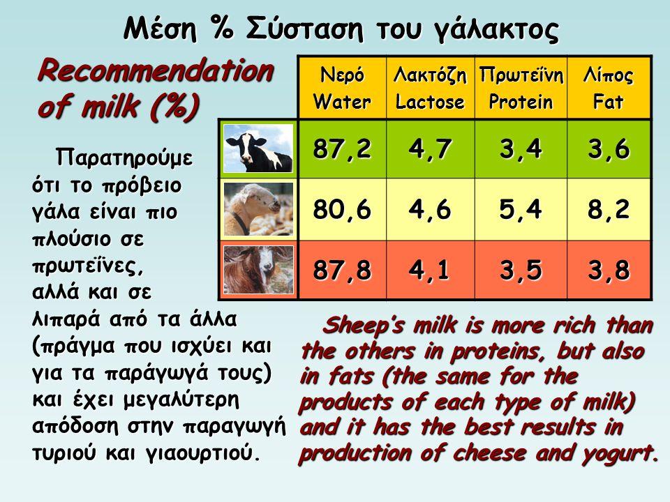 Μέση % Σύσταση του γάλακτος