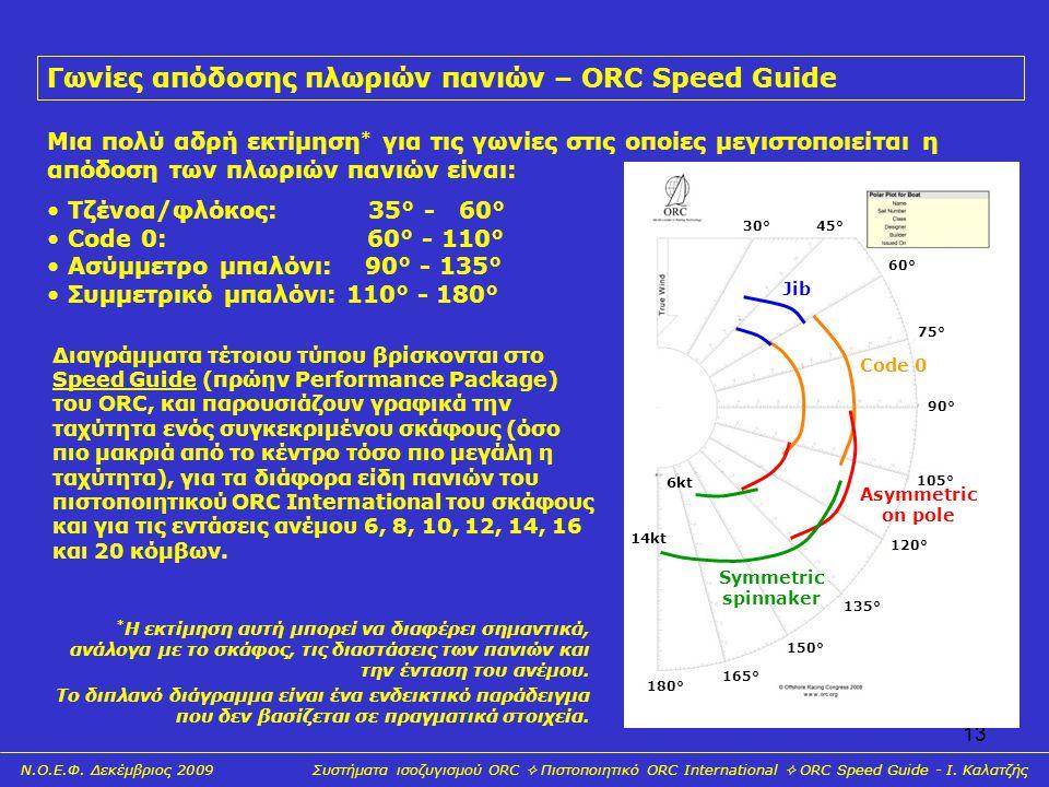 Γωνίες απόδοσης πλωριών πανιών – ORC Speed Guide