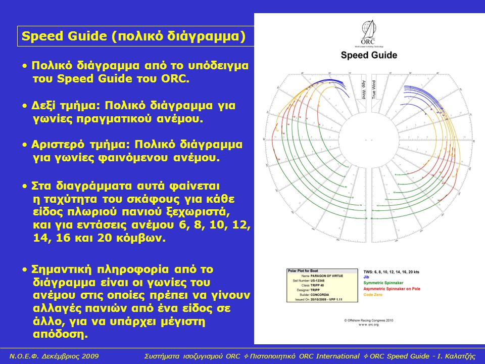 Speed Guide (πολικό διάγραμμα)