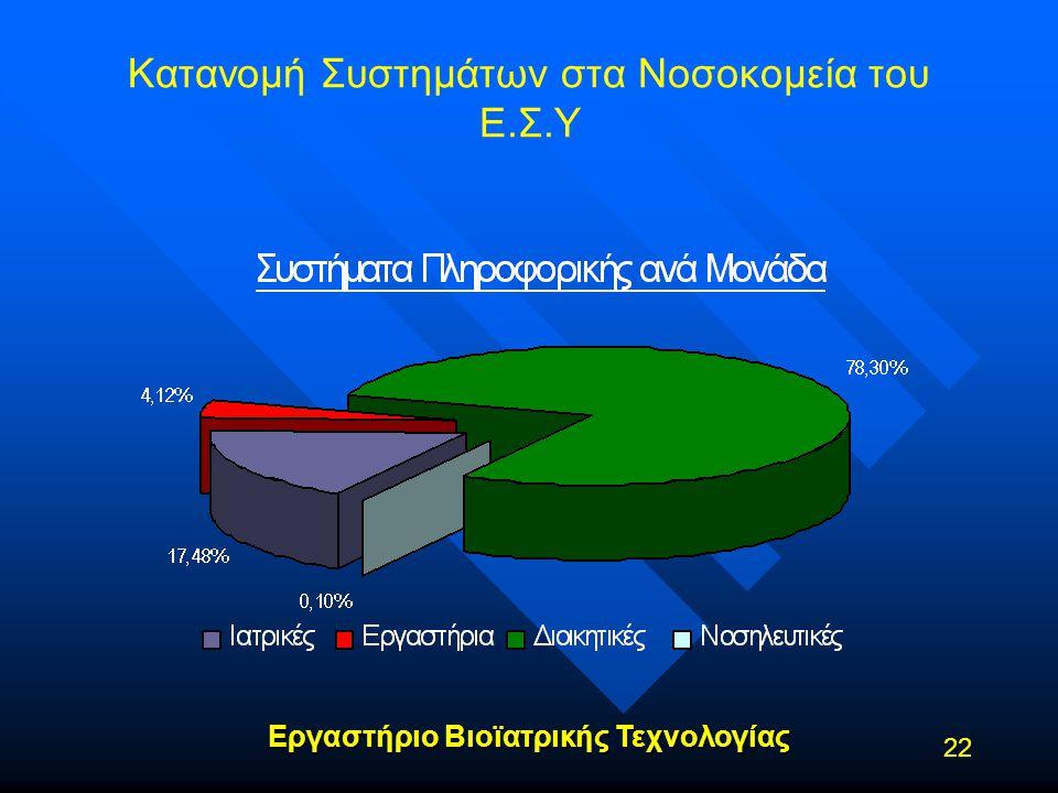 Κατανομή Συστημάτων στα Νοσοκομεία του Ε.Σ.Υ