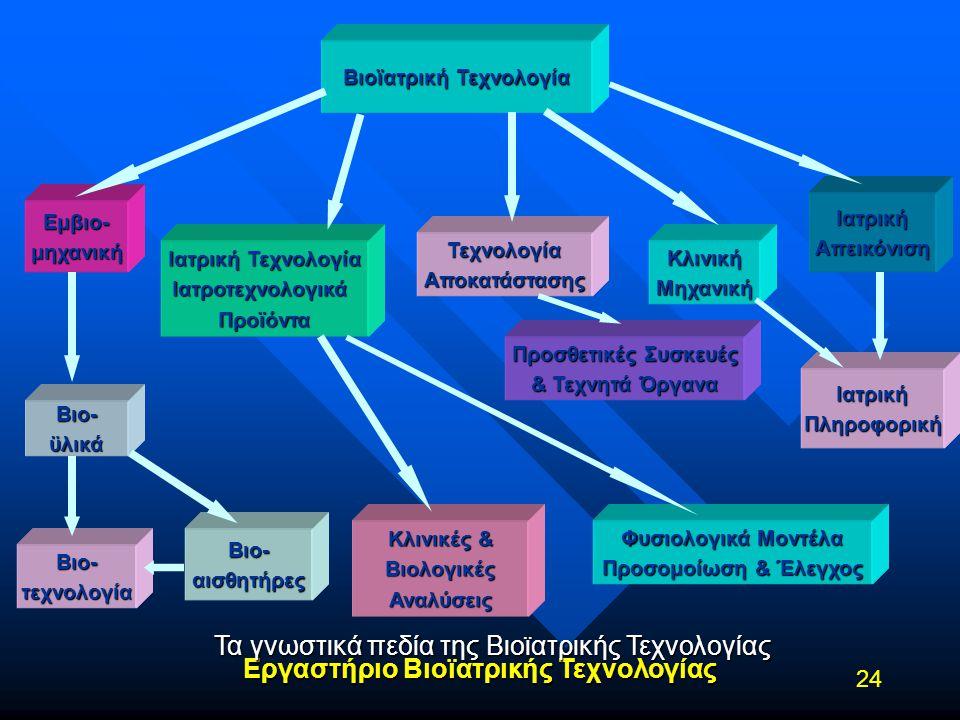 Βιοϊατρική Τεχνολογία