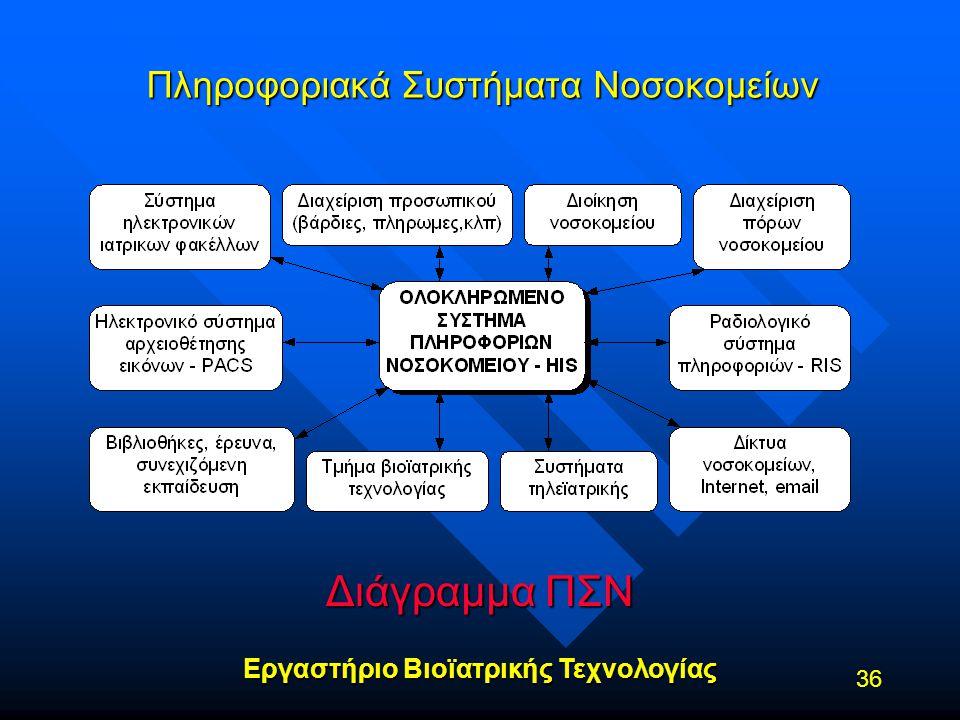 Πληροφοριακά Συστήματα Νοσοκομείων