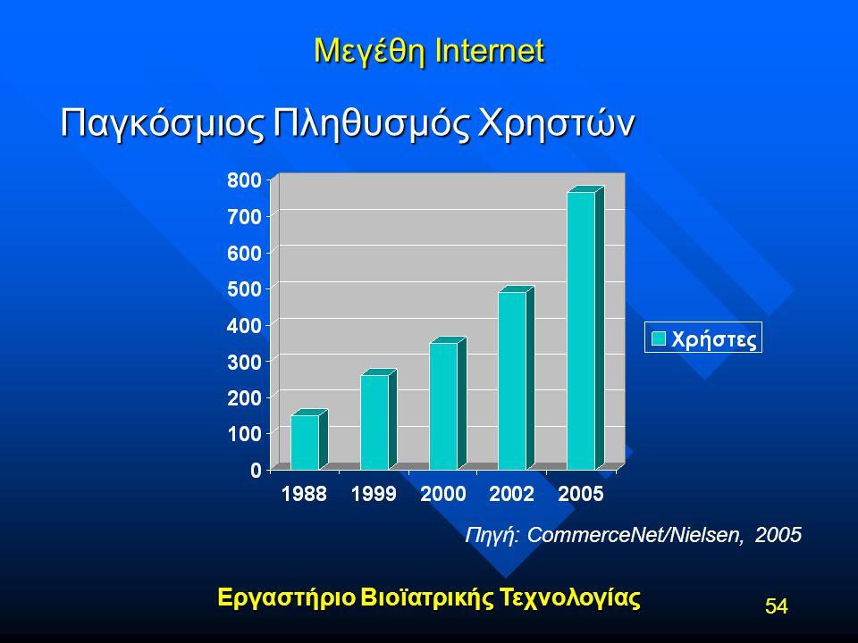 Παγκόσμιος Πληθυσμός Χρηστών