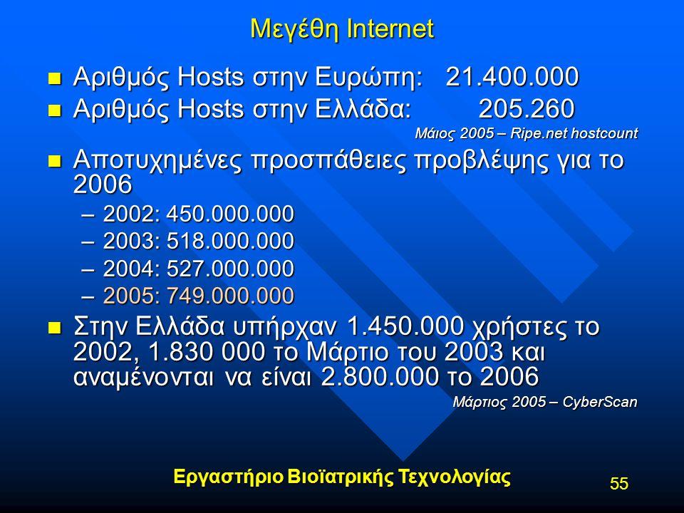 Αριθμός Hosts στην Ευρώπη: 21.400.000