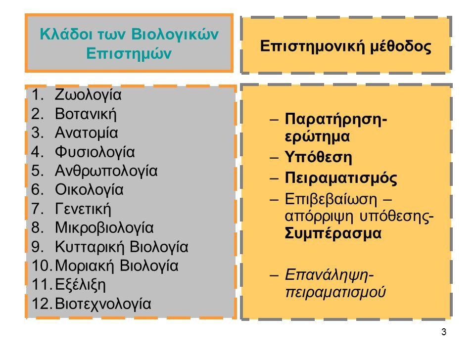 Κλάδοι των Βιολογικών Επιστημών