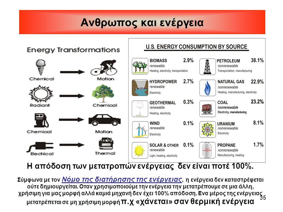 Η απόδοση των μετατροπών ενέργειας δεν είναι ποτέ 100%.