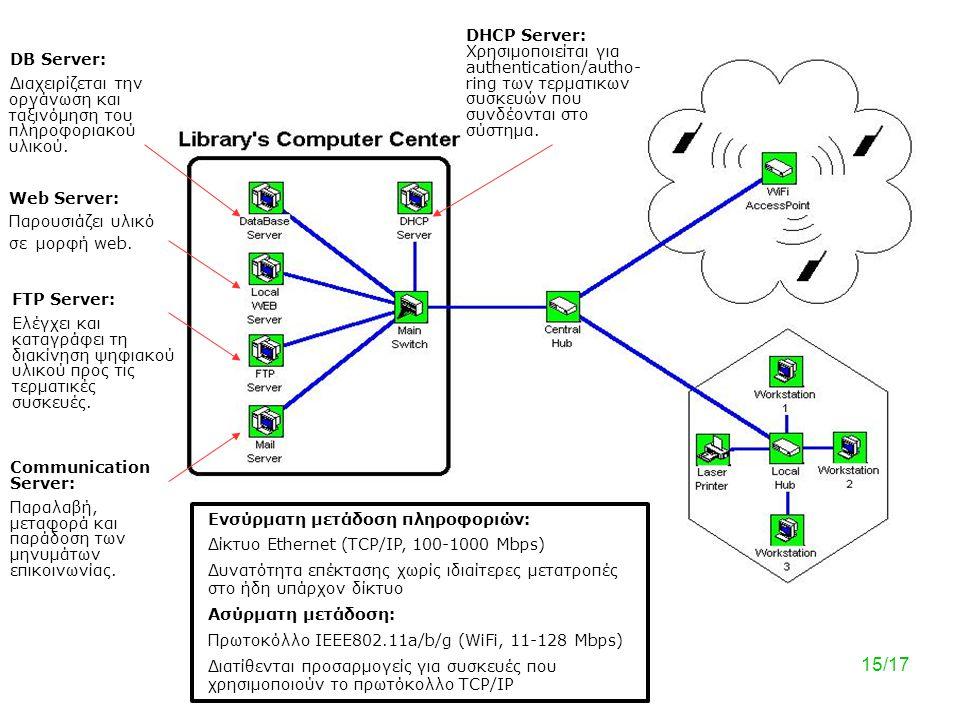 Ανοικτή και δομημένη, τριών επιπέδων: Repository-Management-Terminals