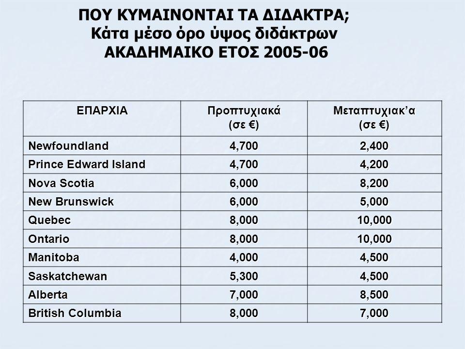 ΠΟΥ ΚΥΜΑΙΝΟΝΤΑΙ ΤΑ ΔΙΔΑΚΤΡΑ; Κάτα μέσο όρο ύψος διδάκτρων ΑΚΑΔΗΜΑΙΚΟ ΕΤΟΣ 2005-06