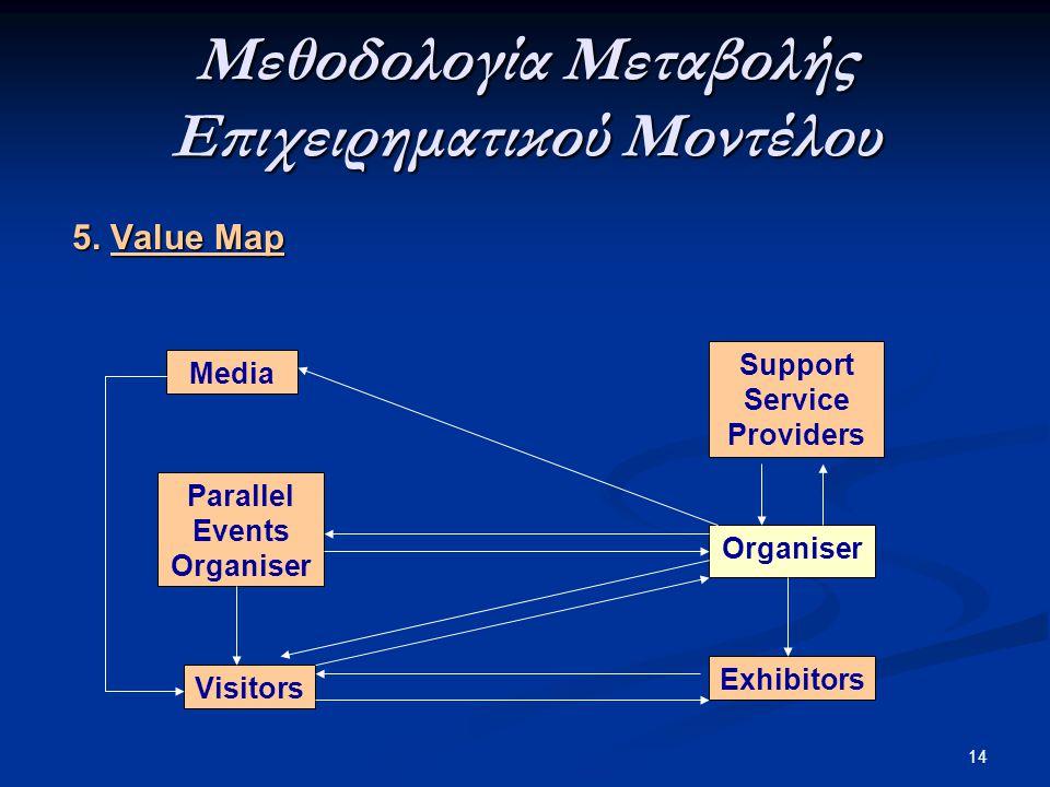 Μεθοδολογία Μεταβολής Επιχειρηματικού Μοντέλου