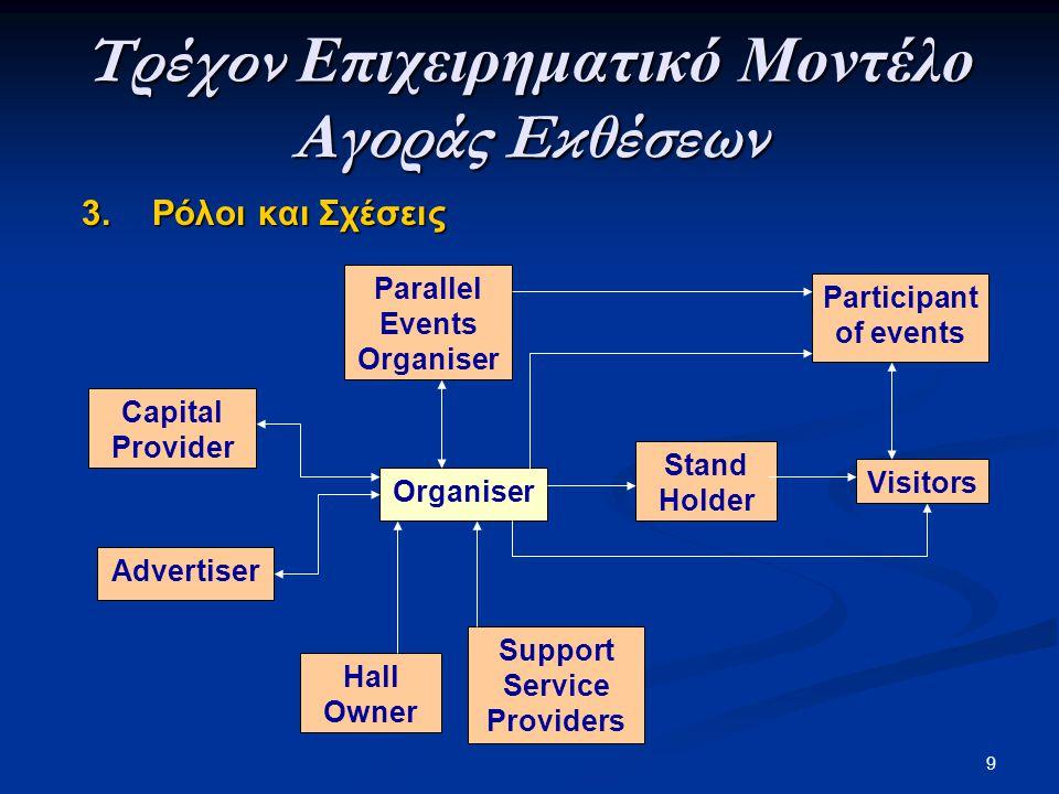 Τρέχον Επιχειρηματικό Μοντέλο Αγοράς Εκθέσεων