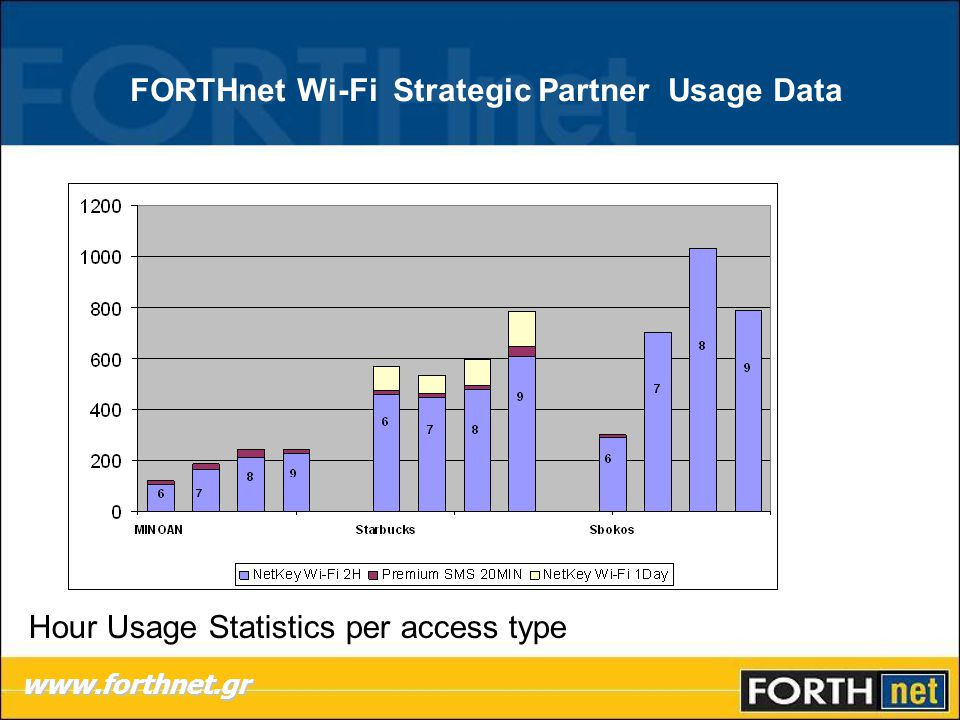 FORTHnet Wi-Fi Strategic Partner Usage Data