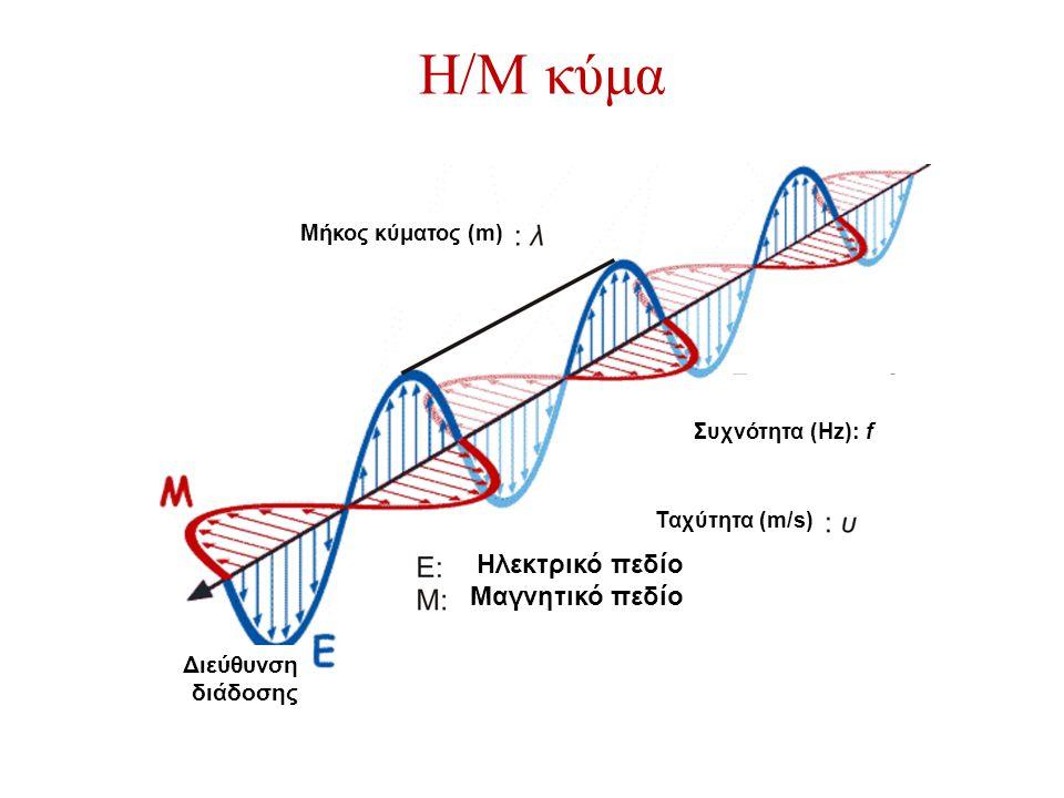 Η/Μ κύμα Ηλεκτρικό πεδίο Μαγνητικό πεδίο Διεύθυνση διάδοσης