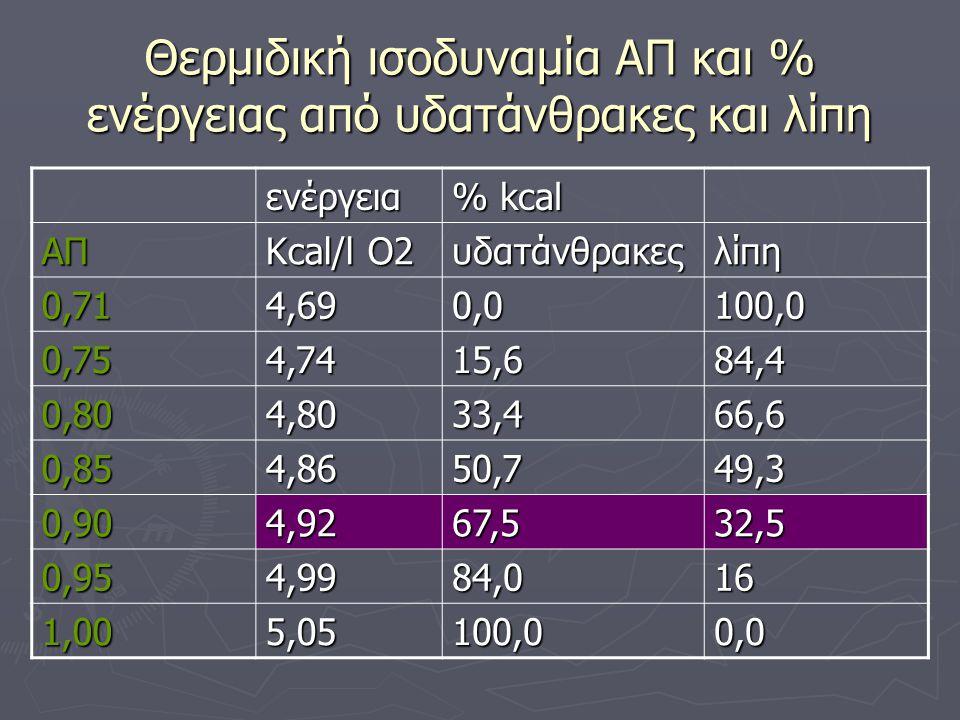 Θερμιδική ισοδυναμία ΑΠ και % ενέργειας από υδατάνθρακες και λίπη