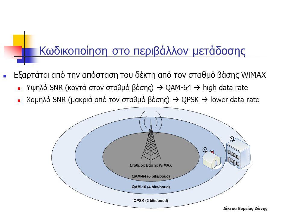 Κωδικοποίηση στο περιβάλλον μετάδοσης