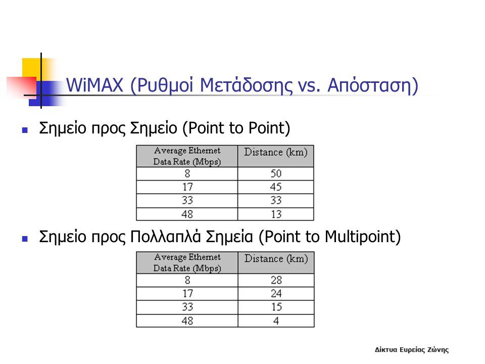 WiMAX (Ρυθμοί Μετάδοσης vs. Απόσταση)