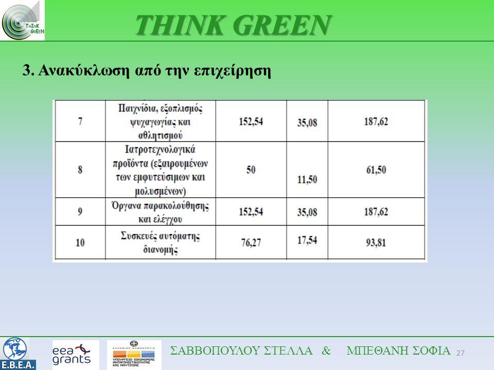 THINK GREEN 3. Ανακύκλωση από την επιχείρηση