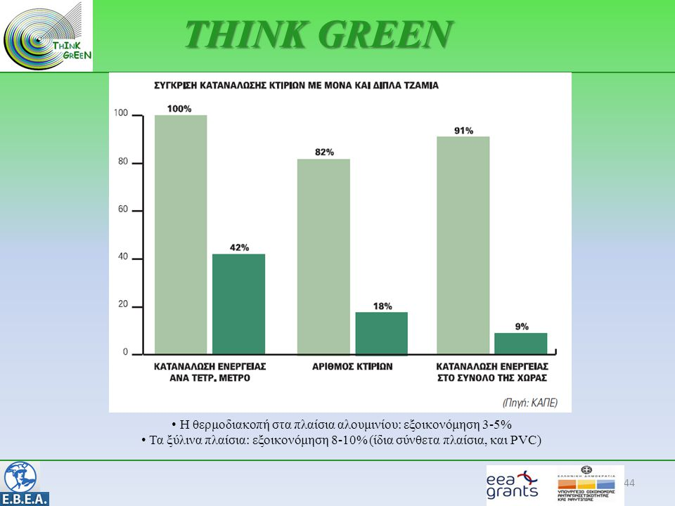 THINK GREEN Η θερμοδιακοπή στα πλαίσια αλουμινίου: εξοικονόμηση 3-5%