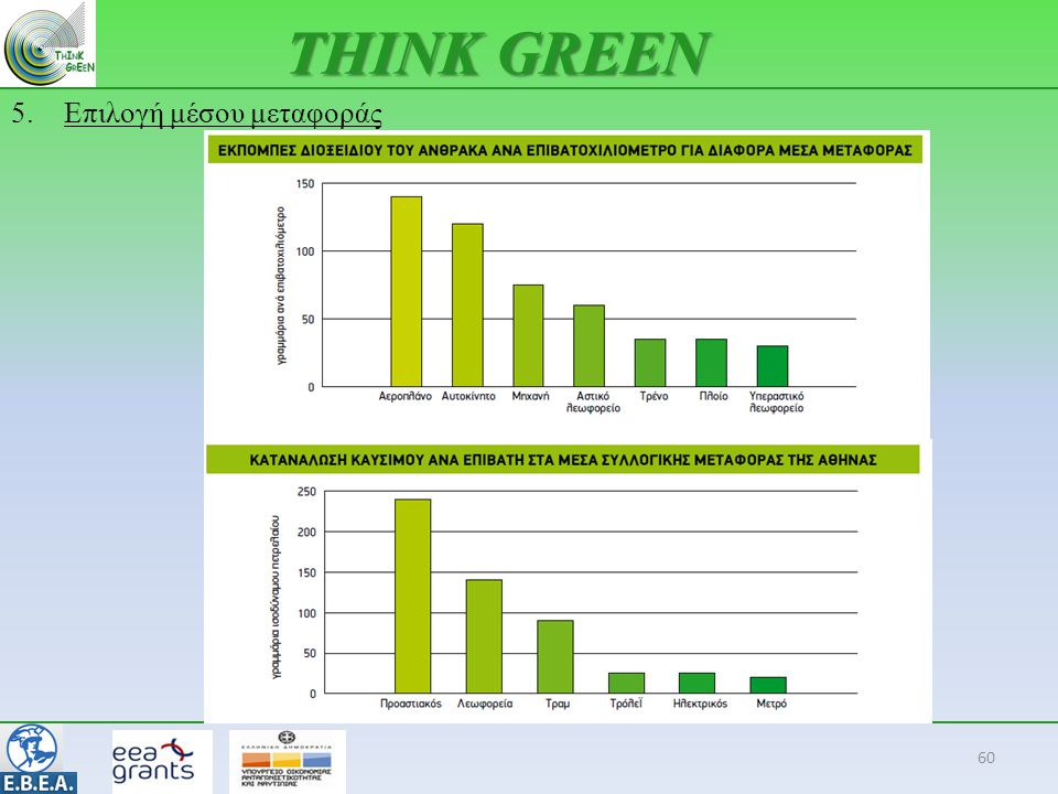 THINK GREEN Επιλογή μέσου μεταφοράς 60 60