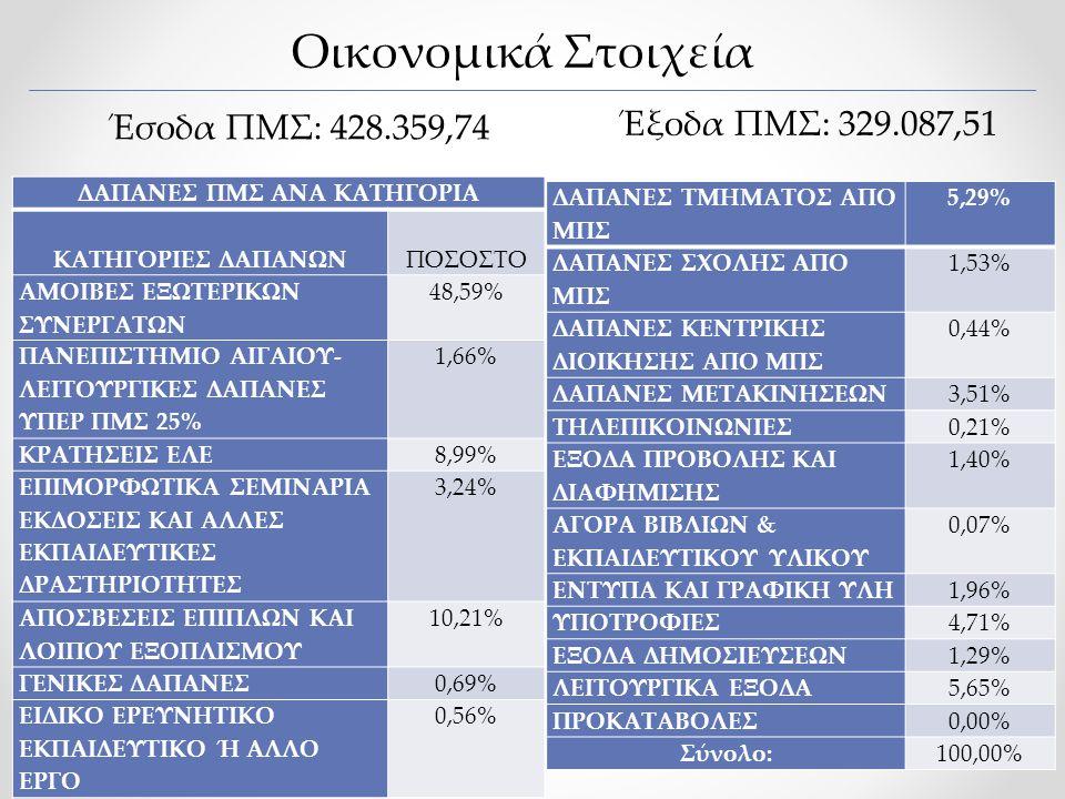 ΔΑΠΑΝΕΣ ΠΜΣ ΑΝΑ ΚΑΤΗΓΟΡΙΑ